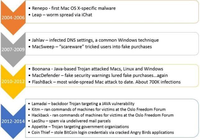 Virus en mac